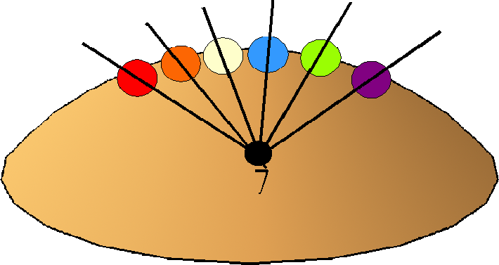 Diagram of a long flag oval representing Paradise. A small black oval is in the center with a number 7. Six colored circles are on the top periphery. Straight lines go from the center black circle through each colored circle and onward out of the perimeter of the large flat oval.